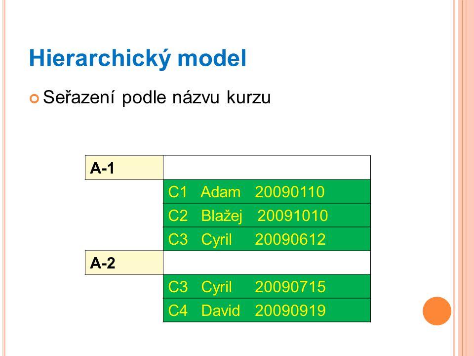 Hierarchický model Seřazení podle názvu kurzu A-1 C1 Adam 20090110 C2 Blažej 20091010 C3 Cyril 20090612 A-2 C3 Cyril 20090715 C4 David 20090919