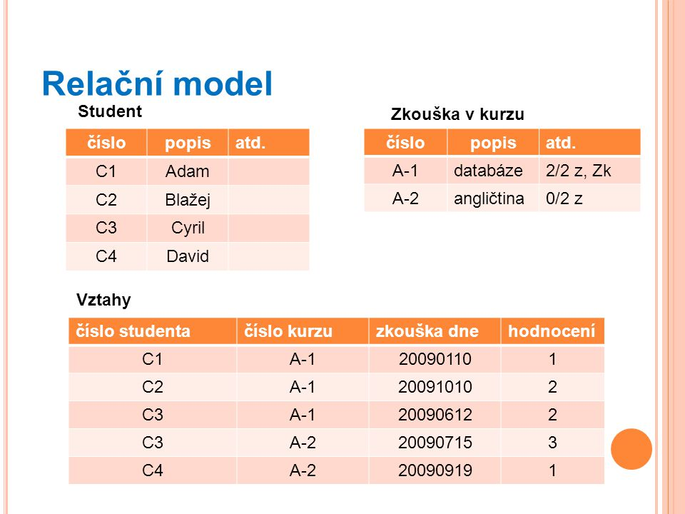 Relační model 26 číslopopisatd.C1Adam C2Blažej C3Cyril C4David číslopopisatd.