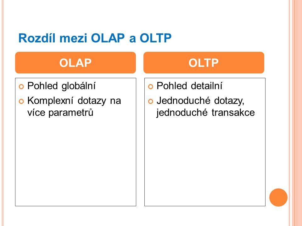 Rozdíl mezi OLAP a OLTP Pohled globální Komplexní dotazy na více parametrů Pohled detailní Jednoduché dotazy, jednoduché transakce OLAPOLTP