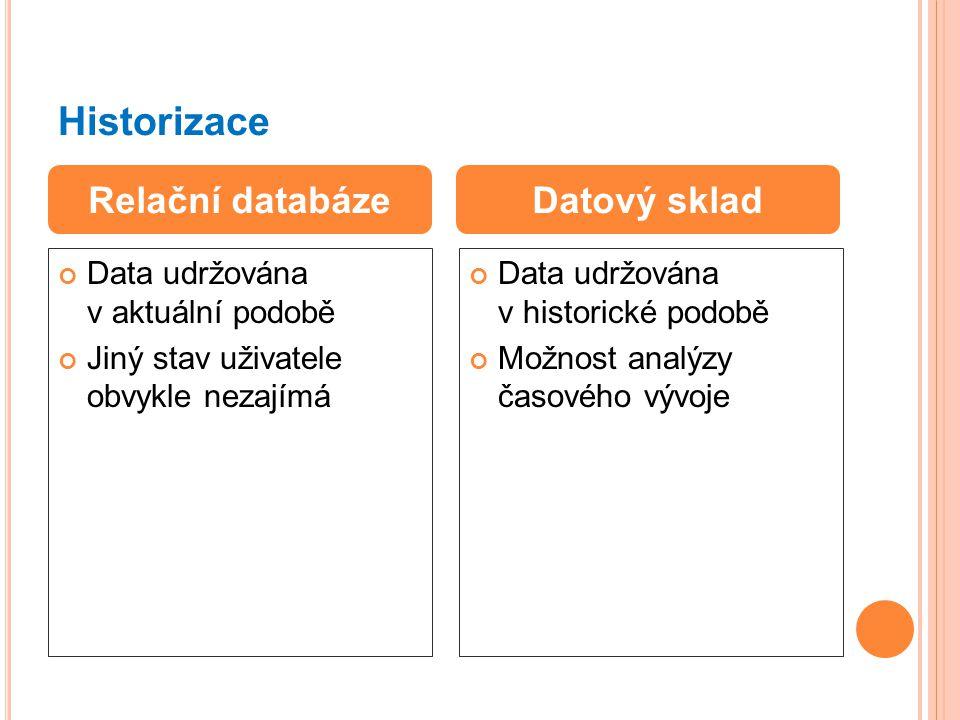 Historizace Data udržována v aktuální podobě Jiný stav uživatele obvykle nezajímá Data udržována v historické podobě Možnost analýzy časového vývoje Relační databázeDatový sklad
