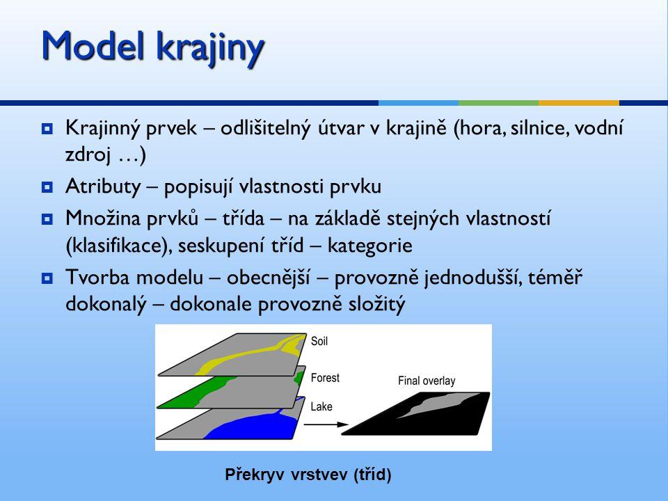  Krajinný prvek – odlišitelný útvar v krajině (hora, silnice, vodní zdroj …)  Atributy – popisují vlastnosti prvku  Množina prvků – třída – na základě stejných vlastností (klasifikace), seskupení tříd – kategorie  Tvorba modelu – obecnější – provozně jednodušší, téměř dokonalý – dokonale provozně složitý Model krajiny Překryv vrstvev (tříd)
