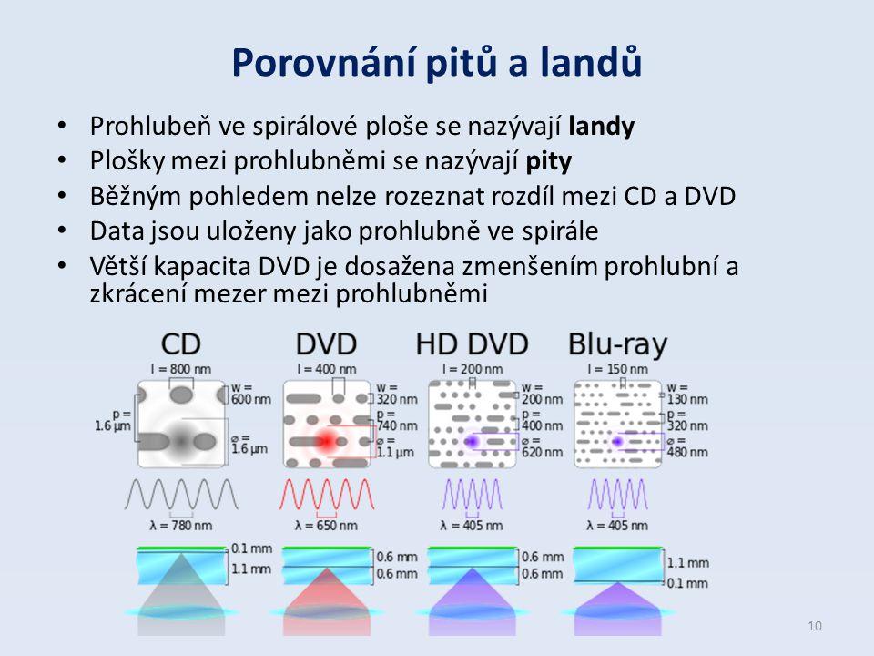 Porovnání pitů a landů Prohlubeň ve spirálové ploše se nazývají landy Plošky mezi prohlubněmi se nazývají pity Běžným pohledem nelze rozeznat rozdíl m