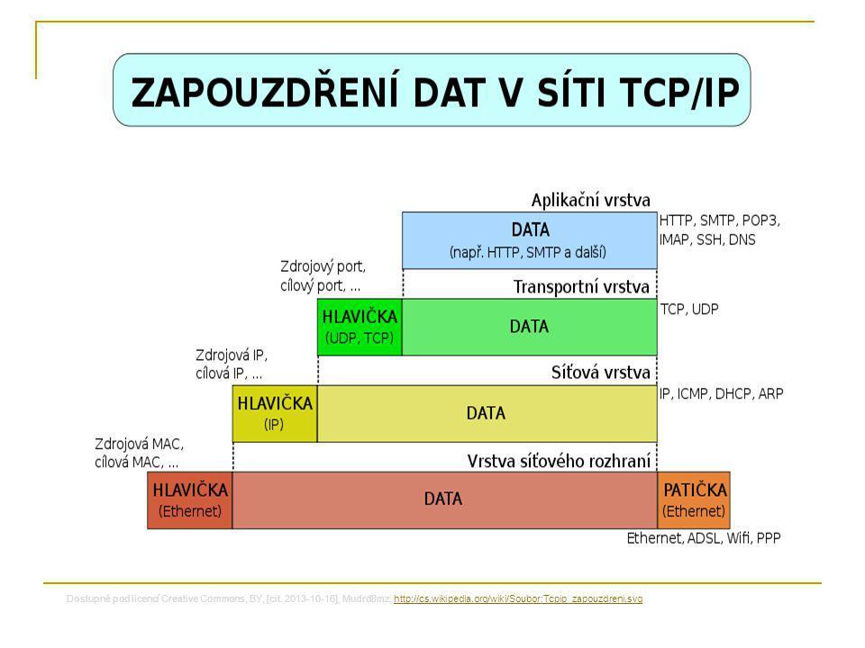 Protokoly linkové vrstvy  Pro lokální sítě LAN ETHERNET – technologie pro budování sítě, např.