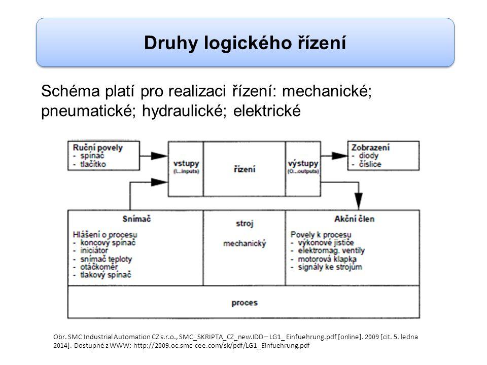 Schéma platí pro realizaci řízení: mechanické; pneumatické; hydraulické; elektrické Druhy logického řízení Obr.