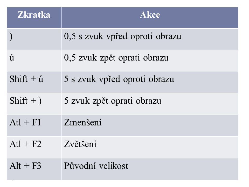 ZkratkaAkce )0,5 s zvuk vpřed oproti obrazu ú0,5 zvuk zpět oprati obrazu Shift + ú5 s zvuk vpřed oproti obrazu Shift + )5 zvuk zpět oprati obrazu Atl + F1Zmenšení Atl + F2Zvětšení Alt + F3Původní velikost