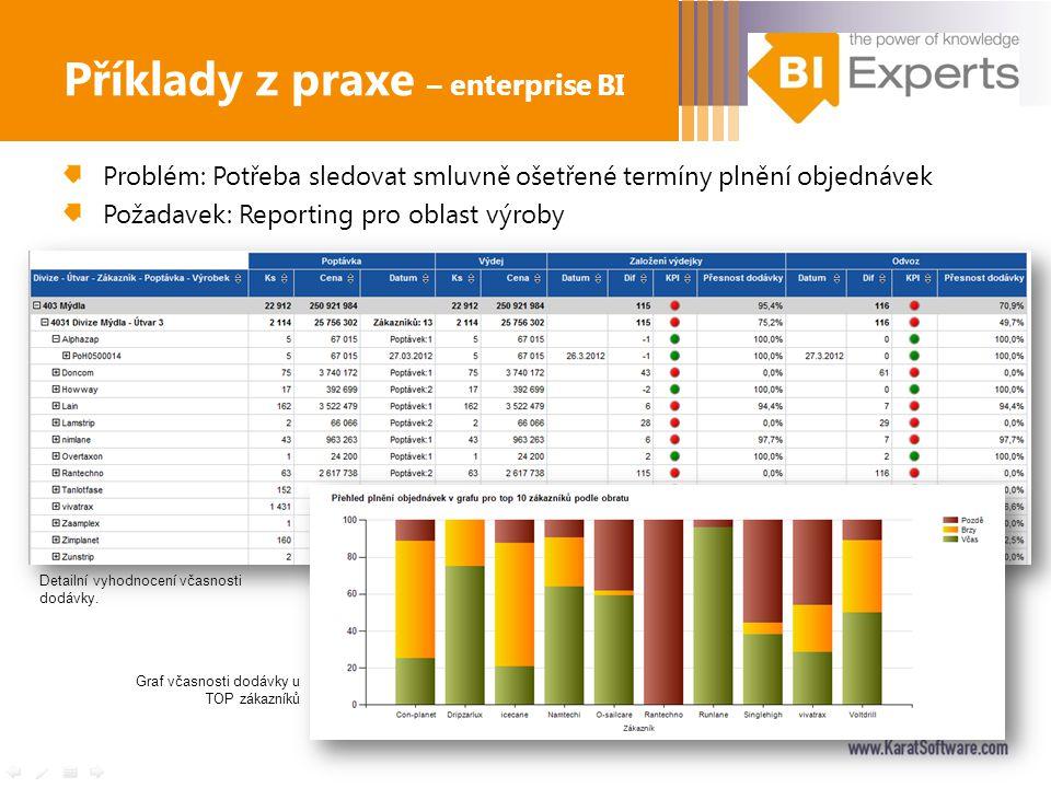 Problém: Potřeba sledovat smluvně ošetřené termíny plnění objednávek Požadavek: Reporting pro oblast výroby Příklady z praxe – enterprise BI Detailní