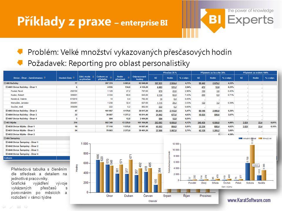 Problém: Velké množství vykazovaných přesčasových hodin Požadavek: Reporting pro oblast personalistiky Příklady z praxe – enterprise BI Přehledová tab