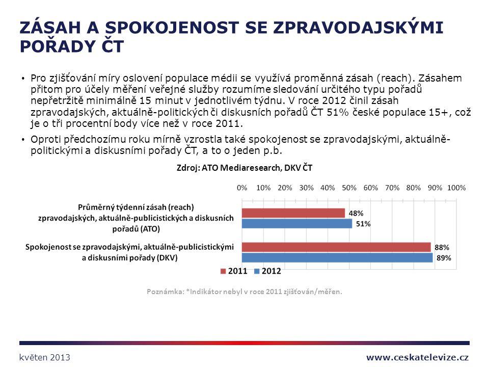 Zdroj: ATO Mediaresearch, DKV ČT Poznámka: *Indikátor nebyl v roce 2011 zjišťován/měřen. Pro zjišťování míry oslovení populace médii se využívá proměn