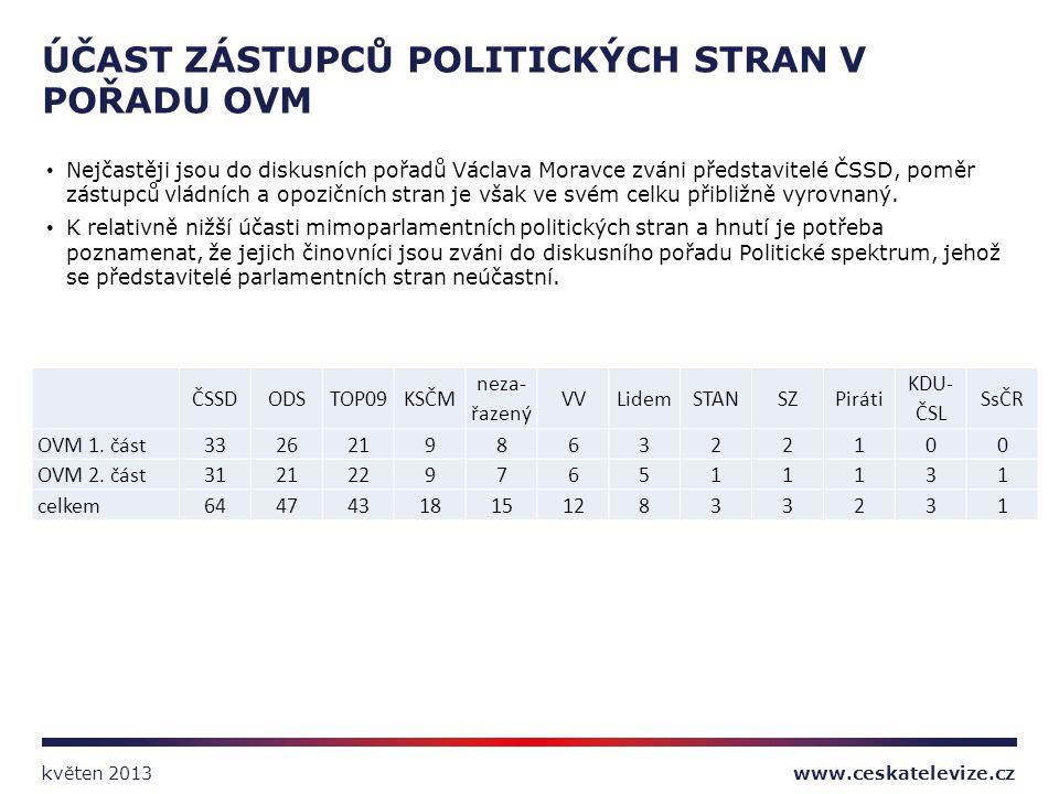 Nejčastěji jsou do diskusních pořadů Václava Moravce zváni představitelé ČSSD, poměr zástupců vládních a opozičních stran je však ve svém celku přibli