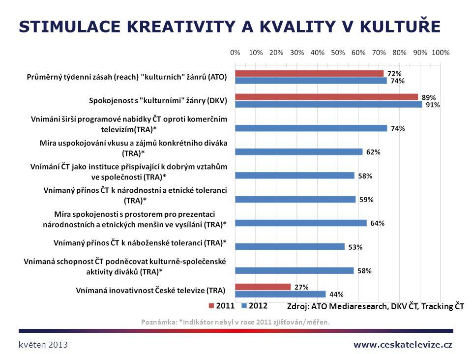 Zdroj: ATO Mediaresearch, DKV ČT, Tracking ČT STIMULACE KREATIVITY A KVALITY V KULTUŘE Poznámka: *Indikátor nebyl v roce 2011 zjišťován/měřen. www.ces