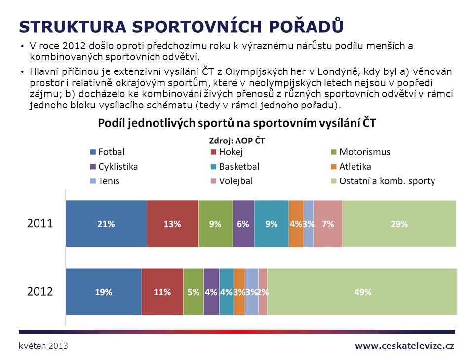 V roce 2012 došlo oproti předchozímu roku k výraznému nárůstu podílu menších a kombinovaných sportovních odvětví. Hlavní příčinou je extenzivní vysílá