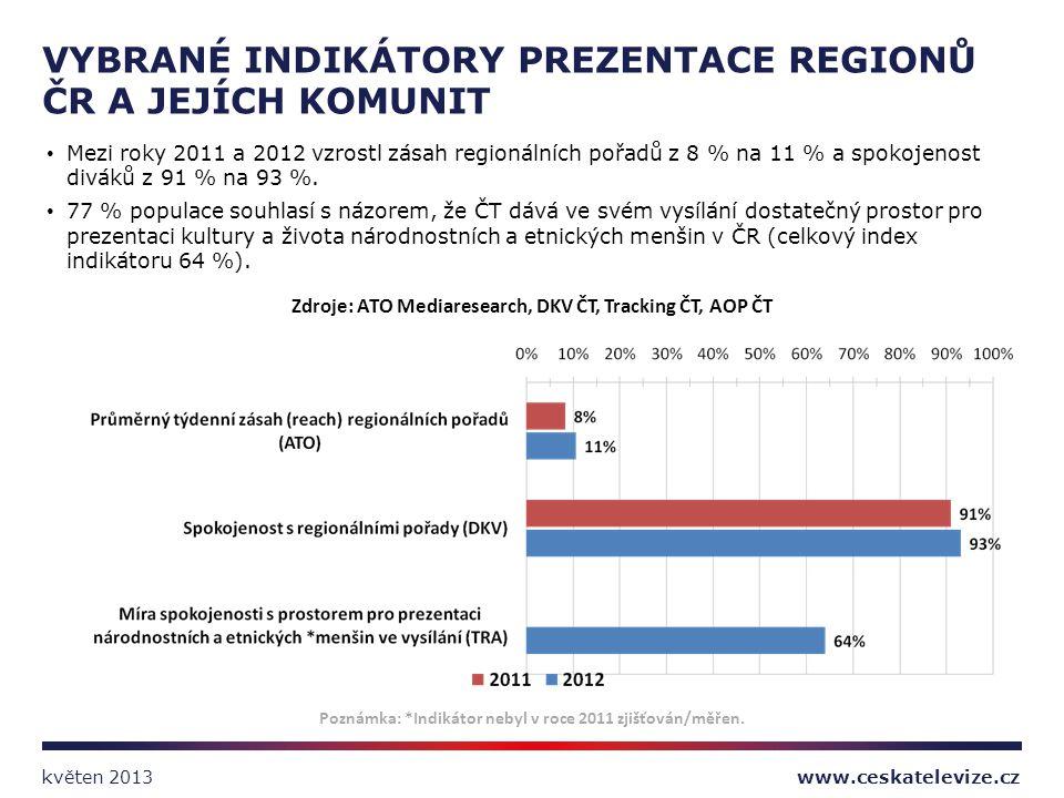 Mezi roky 2011 a 2012 vzrostl zásah regionálních pořadů z 8 % na 11 % a spokojenost diváků z 91 % na 93 %. 77 % populace souhlasí s názorem, že ČT dáv