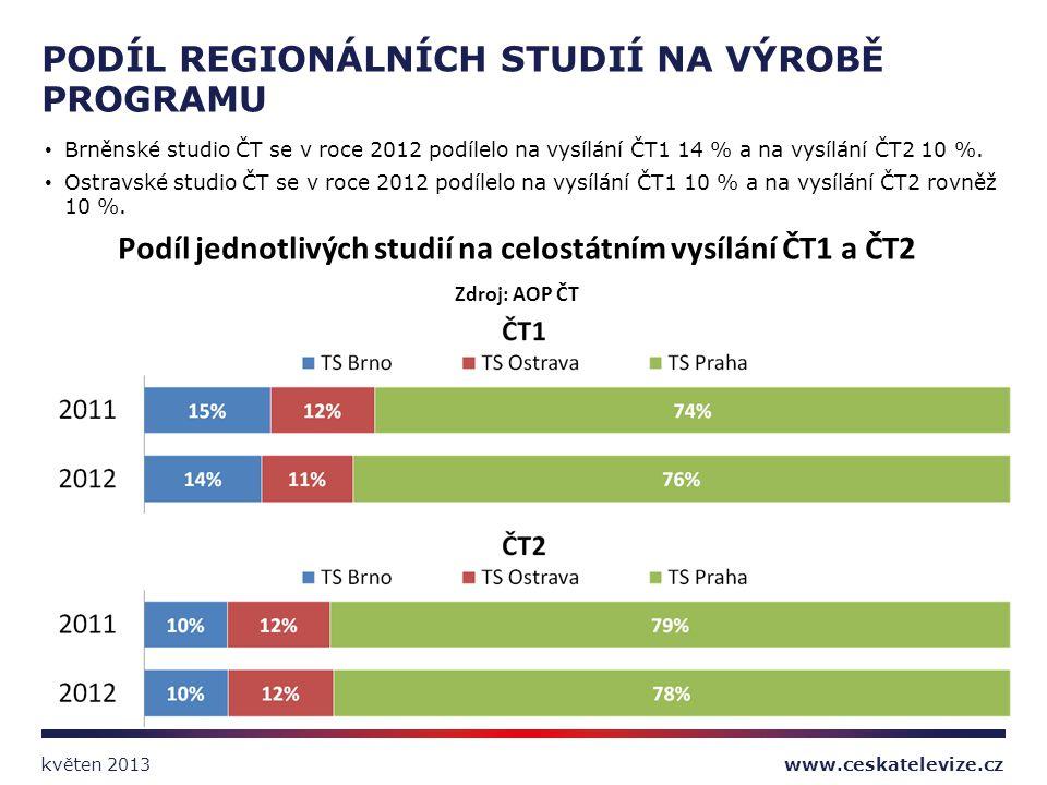 Brněnské studio ČT se v roce 2012 podílelo na vysílání ČT1 14 % a na vysílání ČT2 10 %. Ostravské studio ČT se v roce 2012 podílelo na vysílání ČT1 10