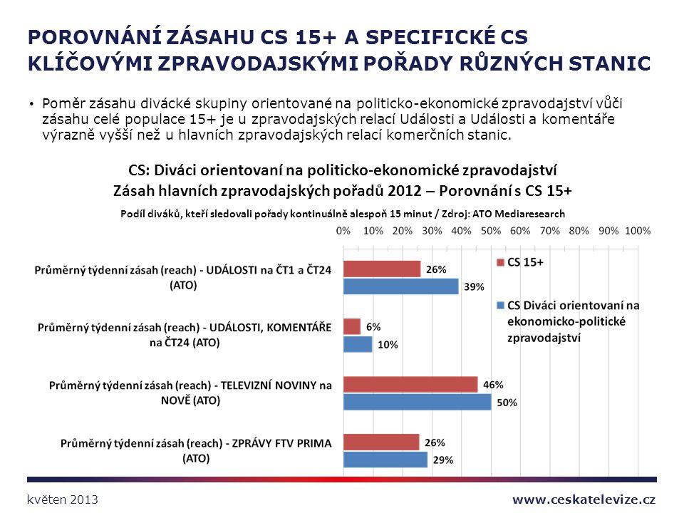Poměr zásahu divácké skupiny orientované na politicko-ekonomické zpravodajství vůči zásahu celé populace 15+ je u zpravodajských relací Události a Udá