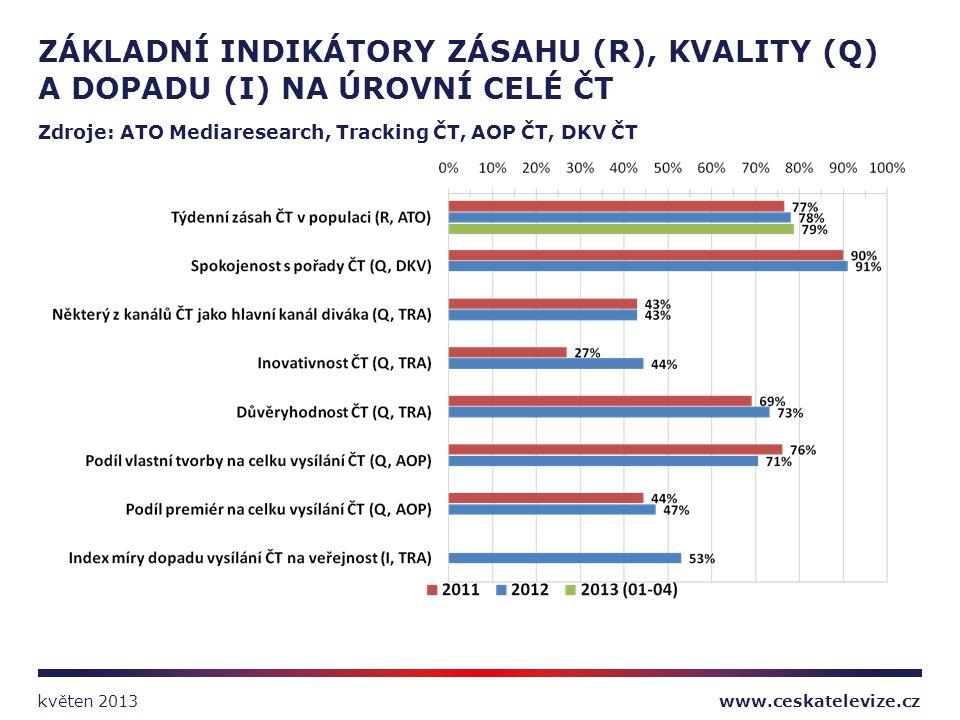 ZÁKLADNÍ INDIKÁTORY ZÁSAHU (R), KVALITY (Q) A DOPADU (I) NA ÚROVNÍ CELÉ ČT Zdroje: ATO Mediaresearch, Tracking ČT, AOP ČT, DKV ČT www.ceskatelevize.cz