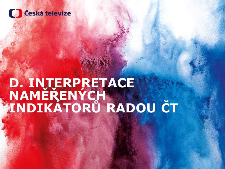 D. INTERPRETACE NAMĚŘENÝCH INDIKÁTORŮ RADOU ČT