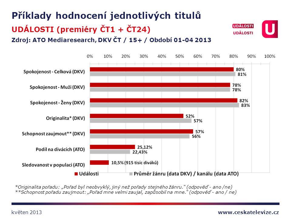 Příklady hodnocení jednotlivých titulů UDÁLOSTI (premiéry ČT1 + ČT24) Zdroj: ATO Mediaresearch, DKV ČT / 15+ / Období 01-04 2013 *Originalita pořadu:
