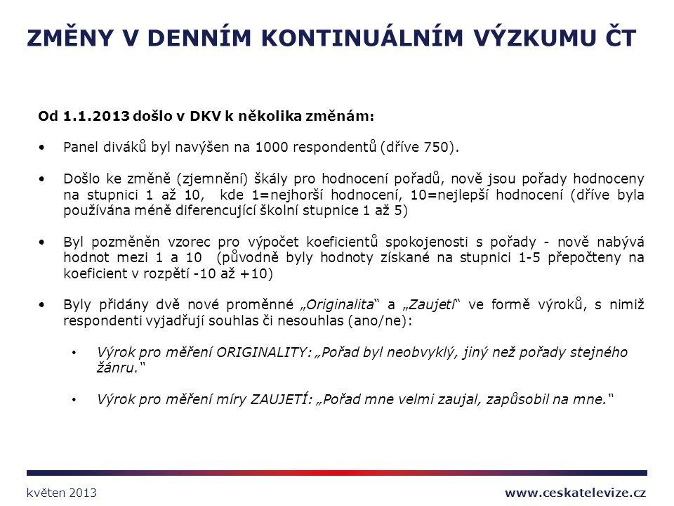 Od 1.1.2013 došlo v DKV k několika změnám: Panel diváků byl navýšen na 1000 respondentů (dříve 750). Došlo ke změně (zjemnění) škály pro hodnocení poř