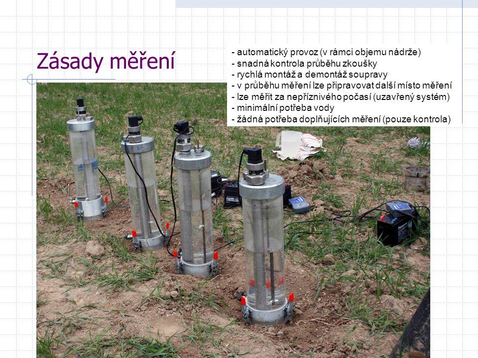 Zásady měření - automatický provoz (v rámci objemu nádrže) - snadná kontrola průběhu zkoušky - rychlá montáž a demontáž soupravy - v průběhu měření lze připravovat další místo měření - lze měřit za nepříznivého počasí (uzavřený systém) - minimální potřeba vody - žádná potřeba doplňujících měření (pouze kontrola)