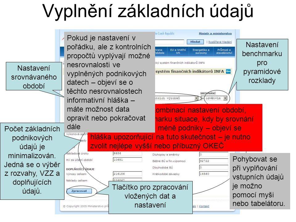 Vyplnění základních údajů Počet základních podnikových údajů je minimalizován. Jedná se o výběr z rozvahy, VZZ a doplňujících údajů. Pohybovat se při