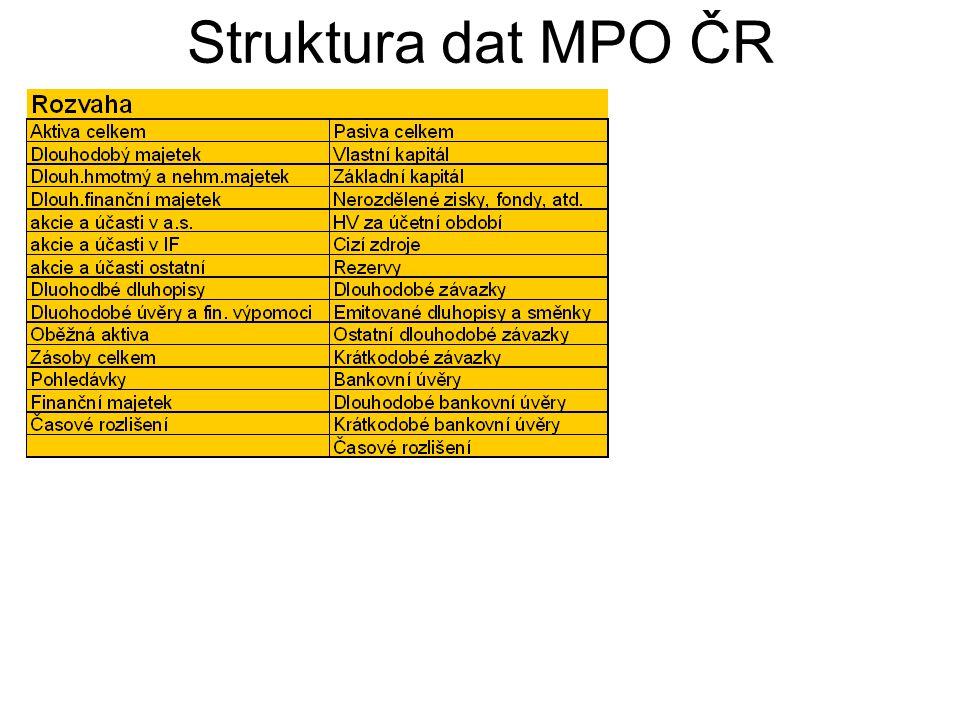 Struktura dat MPO ČR
