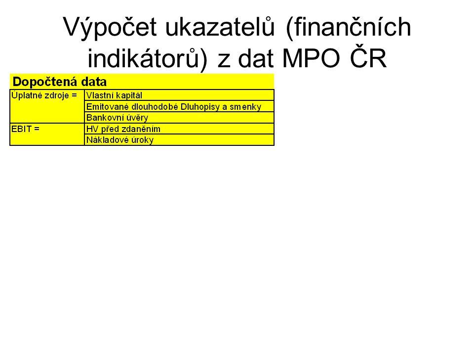 Výpočet ukazatelů (finančních indikátorů) z dat MPO ČR