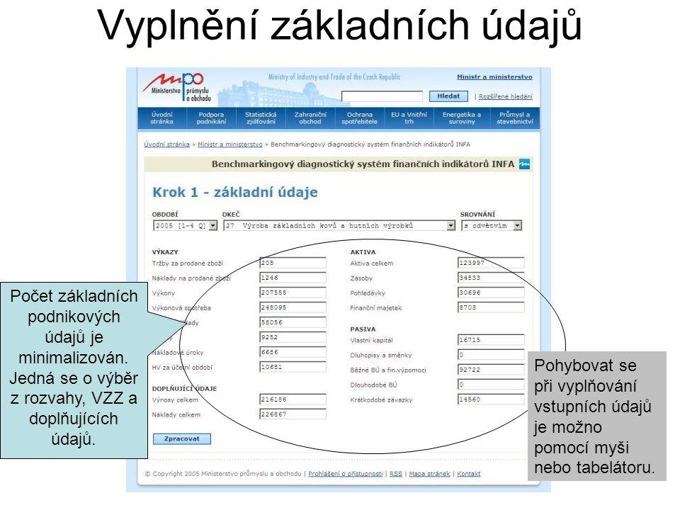 Vyplnění základních údajů Počet základních podnikových údajů je minimalizován.
