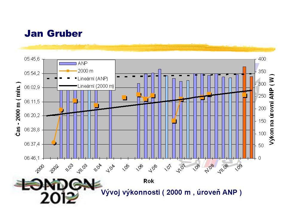 Jan Gruber Vývoj výkonnosti ( 2000 m, úroveň ANP )