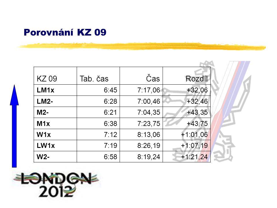 Porovnání KZ 09 KZ 09Tab.