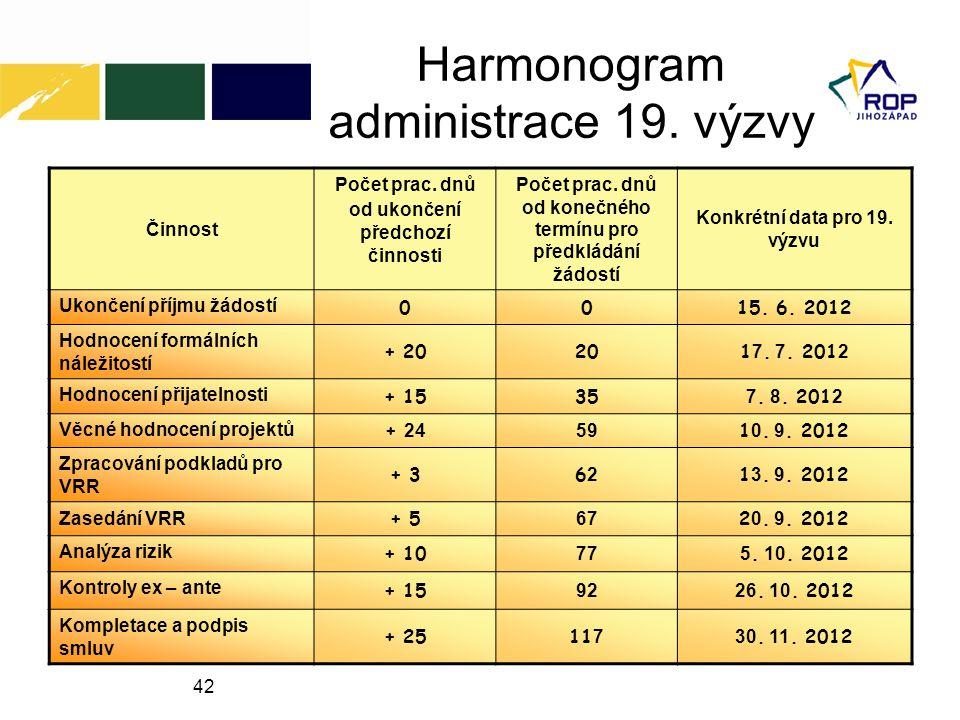 42 Harmonogram administrace 19. výzvy Činnost Počet prac. dnů od ukončení předchozí činnosti Počet prac. dnů od konečného termínu pro předkládání žádo