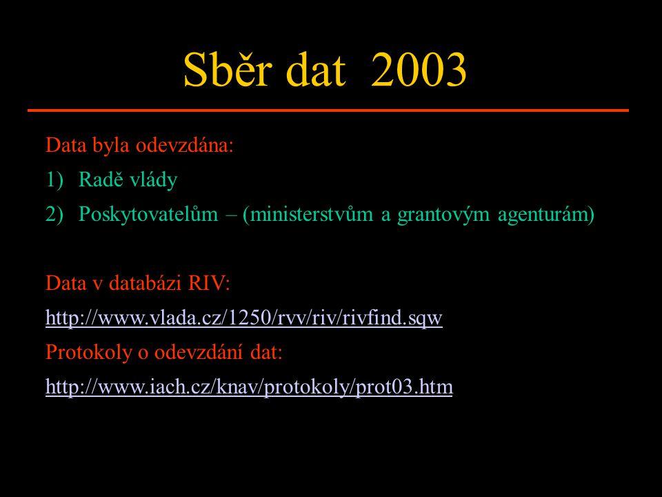 Sběr dat 2003 Data byla odevzdána: 1)Radě vlády 2)Poskytovatelům – (ministerstvům a grantovým agenturám) Data v databázi RIV: http://www.vlada.cz/1250