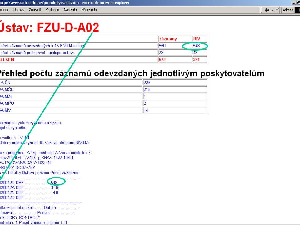 Číslo záznamu v RIV Se skládá: RIV/ IČO ÚSTAVU:_____VROČENÍ/ČÍSLO číslo ústavu, rok zprac.,číslo záznamu Příklad: RIV/68081715:_____01/25020046 Jedná se o záznam: UIACH-O 20020046