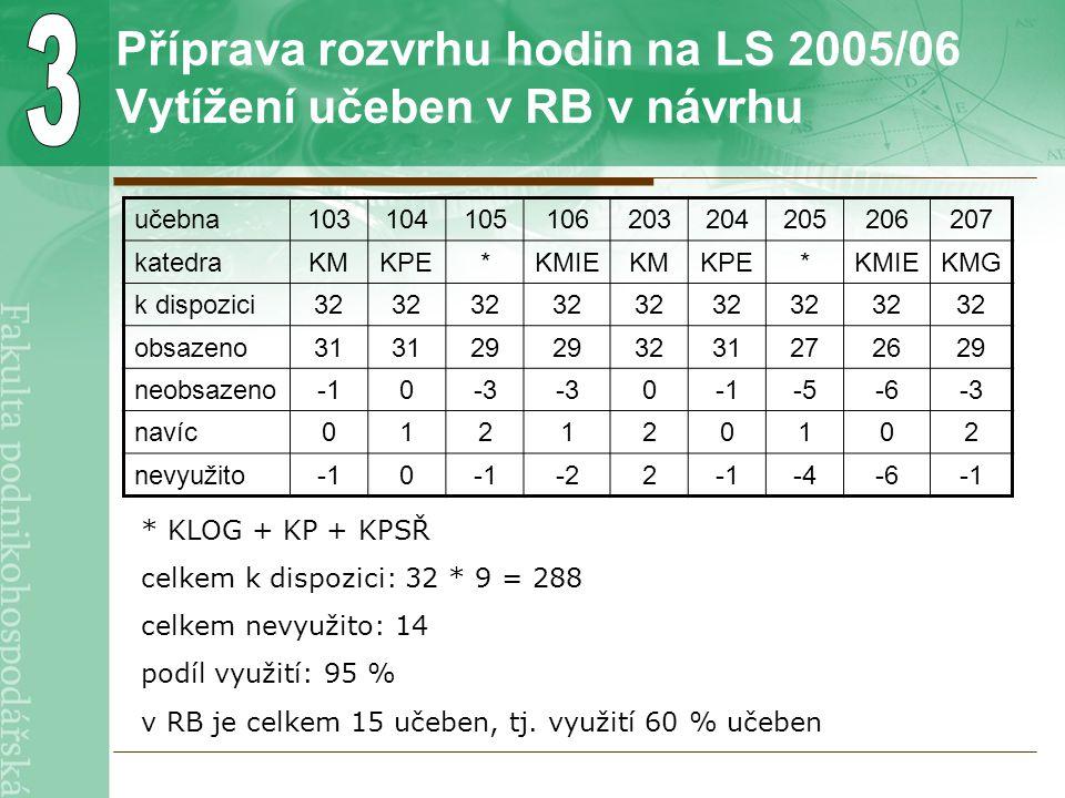 Příprava rozvrhu hodin na LS 2005/06 Vytížení učeben v RB v návrhu učebna103104105106203204205206207 katedraKMKPE*KMIEKMKPE*KMIEKMG k dispozici32 obsazeno31 29 3231272629 neobsazeno0-3 0-5-6-3 navíc012120102 nevyužito0 -22-4-6 * KLOG + KP + KPSŘ celkem k dispozici: 32 * 9 = 288 celkem nevyužito: 14 podíl využití: 95 % v RB je celkem 15 učeben, tj.