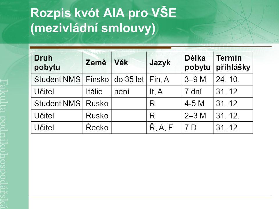 Rozpis kvót AIA pro VŠE (mezivládní smlouvy) Druh pobytu ZeměVěkJazyk Délka pobytu Termín přihlášky Student NMSFinskodo 35 letFin, A3–9 M24.