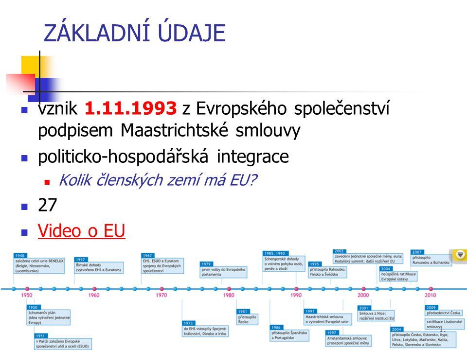 ZÁKLADNÍ ÚDAJE vznik 1.11.1993 z Evropského společenství podpisem Maastrichtské smlouvy politicko-hospodářská integrace Kolik členských zemí má EU? 27