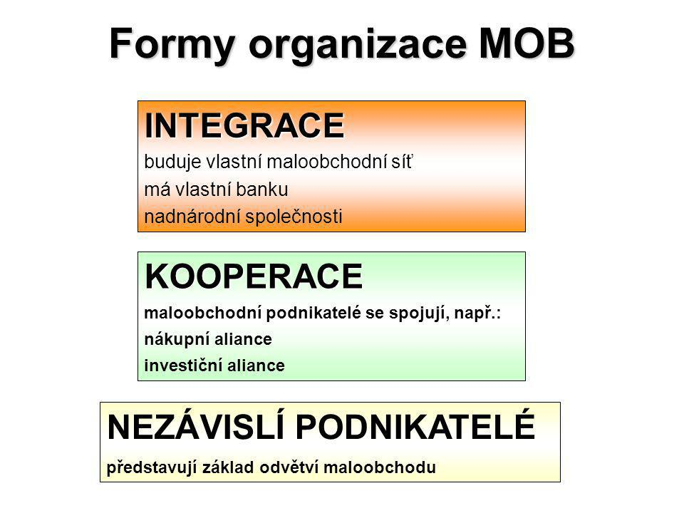 Formy organizace MOB INTEGRACE buduje vlastní maloobchodní síť má vlastní banku nadnárodní společnosti KOOPERACE maloobchodní podnikatelé se spojují, např.: nákupní aliance investiční aliance NEZÁVISLÍ PODNIKATELÉ představují základ odvětví maloobchodu