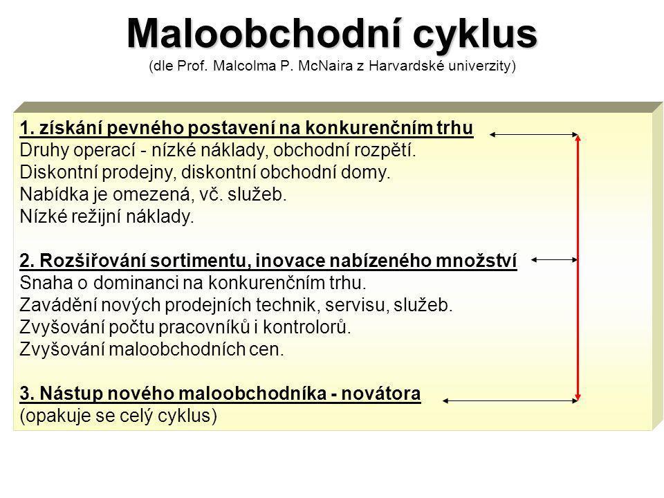 Maloobchodní cyklus Maloobchodní cyklus (dle Prof.