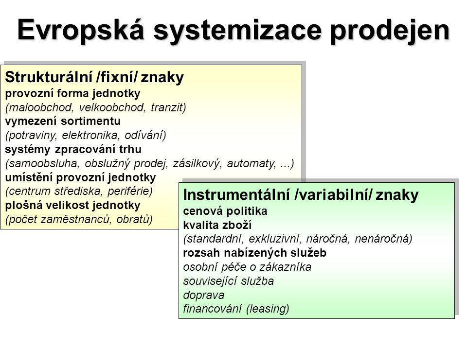 Evropská systemizace prodejen Strukturální /fixní/ znaky provozní forma jednotky (maloobchod, velkoobchod, tranzit) vymezení sortimentu (potraviny, elektronika, odívání) systémy zpracování trhu (samoobsluha, obslužný prodej, zásilkový, automaty,...) umístění provozní jednotky (centrum střediska, periférie) plošná velikost jednotky (počet zaměstnanců, obratů) Strukturální /fixní/ znaky provozní forma jednotky (maloobchod, velkoobchod, tranzit) vymezení sortimentu (potraviny, elektronika, odívání) systémy zpracování trhu (samoobsluha, obslužný prodej, zásilkový, automaty,...) umístění provozní jednotky (centrum střediska, periférie) plošná velikost jednotky (počet zaměstnanců, obratů) Instrumentální /variabilní/ znaky cenová politika kvalita zboží (standardní, exkluzivní, náročná, nenáročná) rozsah nabízených služeb osobní péče o zákazníka související služba doprava financování (leasing) Instrumentální /variabilní/ znaky cenová politika kvalita zboží (standardní, exkluzivní, náročná, nenáročná) rozsah nabízených služeb osobní péče o zákazníka související služba doprava financování (leasing)