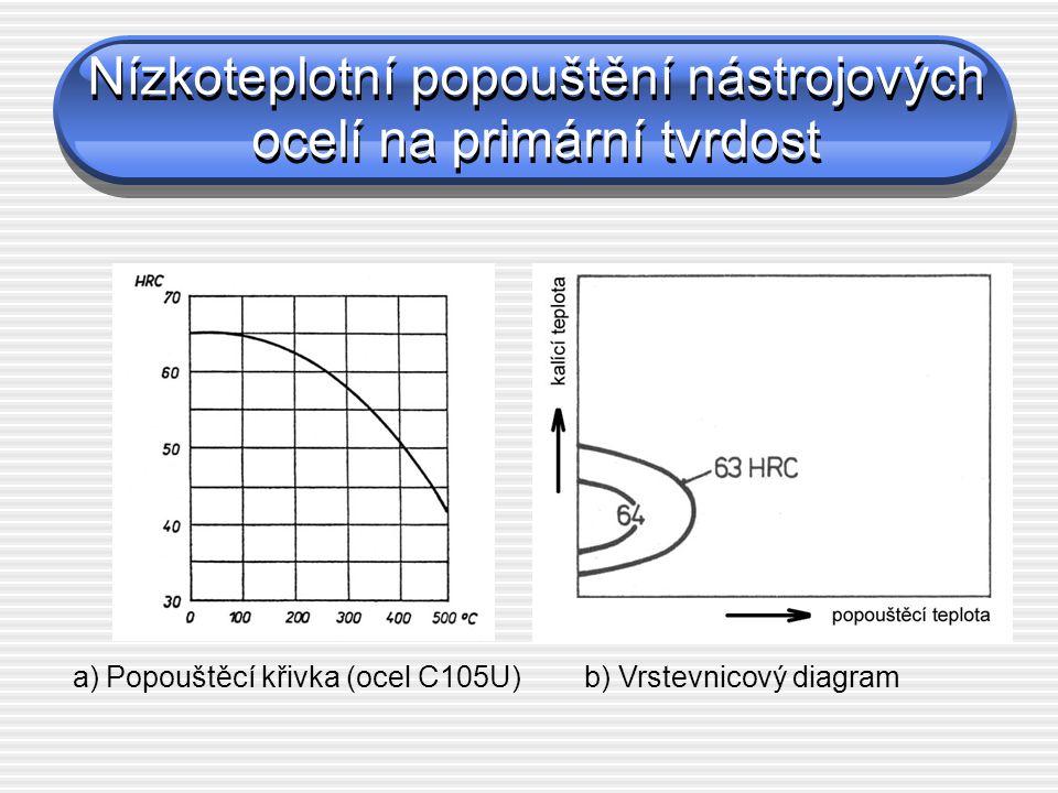Nízkoteplotní popouštění nástrojových ocelí na primární tvrdost a) Popouštěcí křivka (ocel C105U) b) Vrstevnicový diagram