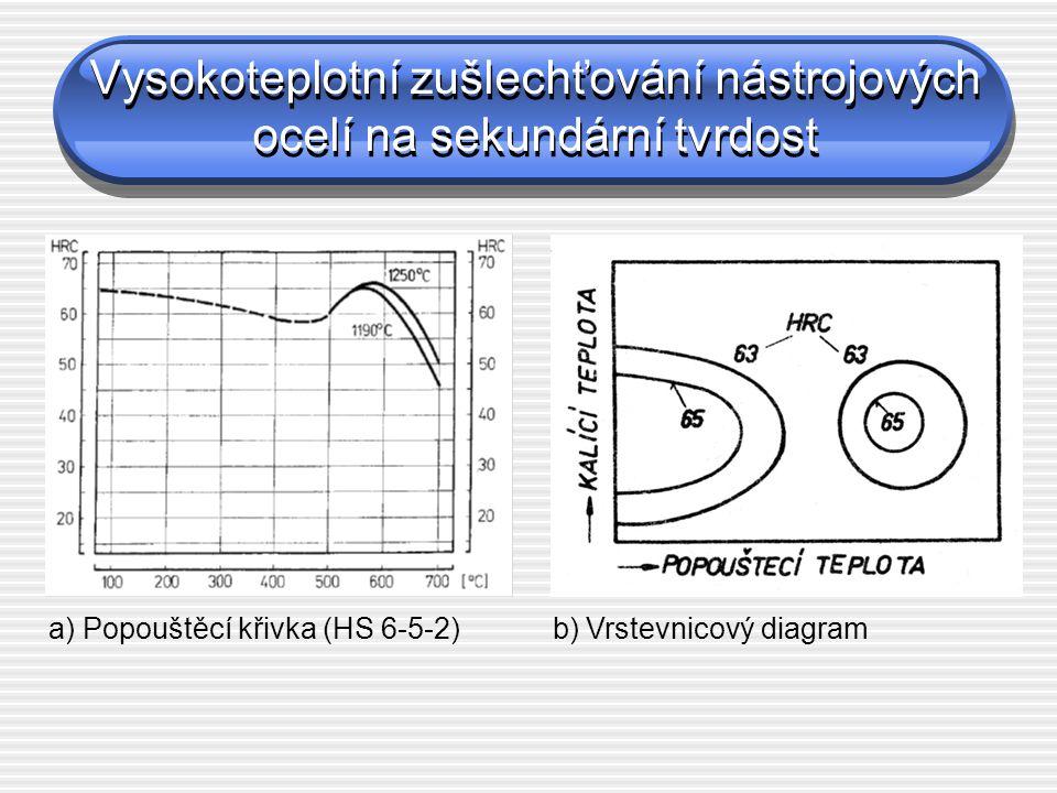 Vysokoteplotní zušlechťování nástrojových ocelí na sekundární tvrdost a) Popouštěcí křivka (HS 6-5-2) b) Vrstevnicový diagram