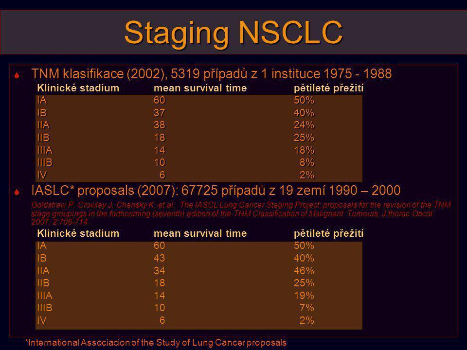 Staging NSCLC  TNM klasifikace (2002), 5319 případů z 1 instituce 1975 - 1988 Klinické stadiummean survival timepětileté přežití IA6050% IB3740% IIA3