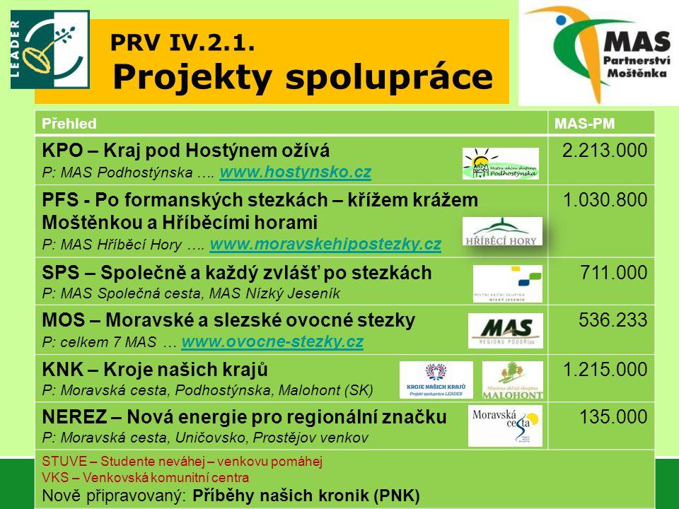 PRV IV.2.1. Projekty spolupráce PřehledMAS-PM KPO – Kraj pod Hostýnem ožívá P: MAS Podhostýnska ….