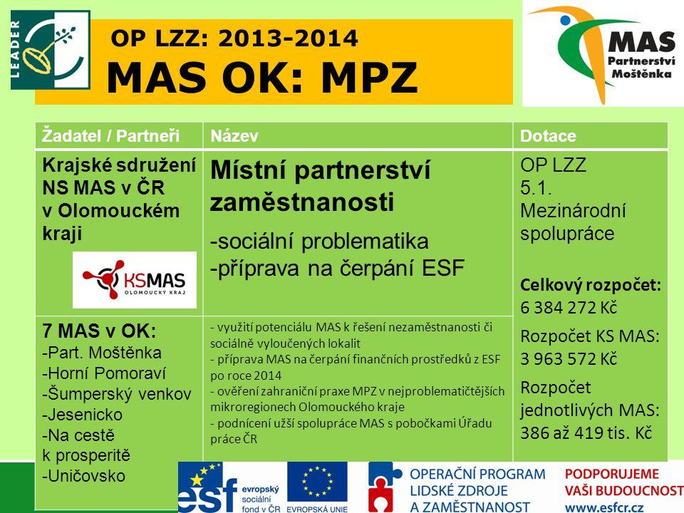 OP LZZ: 2013-2014 MAS OK: MPZ Žadatel / PartneřiNázevDotace Krajské sdružení NS MAS v ČR v Olomouckém kraji Místní partnerství zaměstnanosti -sociální problematika -příprava na čerpání ESF OP LZZ 5.1.