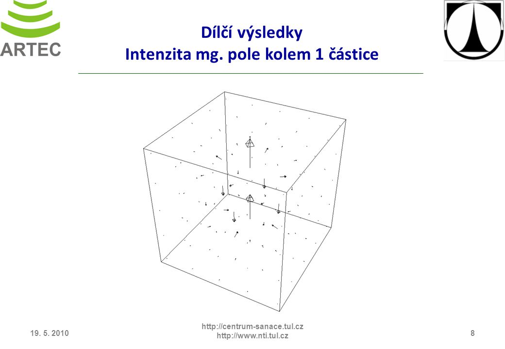 Dílčí výsledky Intenzita mg. pole kolem 1 částice 19.