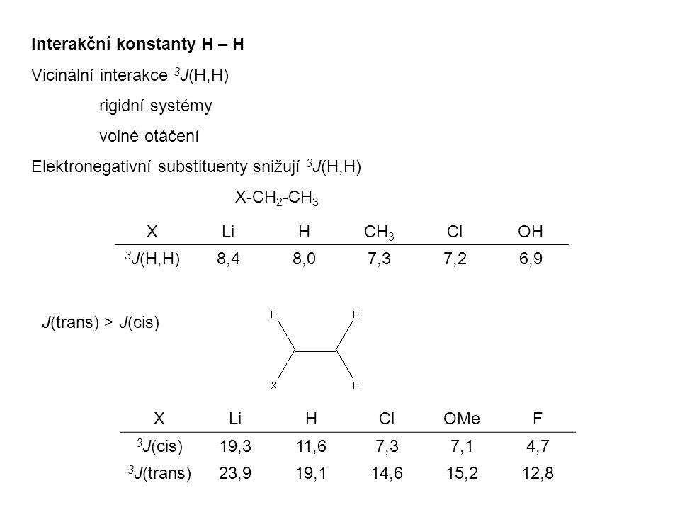 Interakční konstanty H – H Vicinální interakce 3 J(H,H) rigidní systémy volné otáčení Elektronegativní substituenty snižují 3 J(H,H) X-CH 2 -CH 3 XLiHCH 3 ClOH 3 J(H,H)8,48,07,37,26,9 J(trans) > J(cis) XLiHClOMeF 3 J(cis)19,311,67,37,14,7 3 J(trans)23,919,114,615,212,8