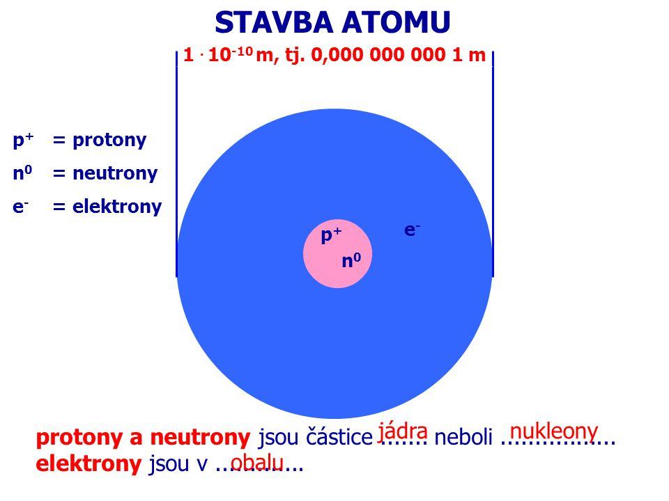 PRVEK - látka složená z atomů se stejným Z NUKLID - látka složená z atomů se stejným Z i A IZOTOPY – látky složené z atomů se stejným Z, různým A mají............