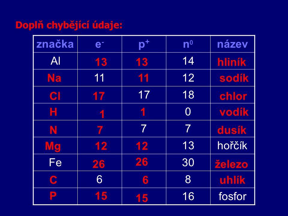značkae-e- p+p+ n0n0 název Al14 1112 1718 0 77 13hořčík Fe30 68 16fosfor Doplň chybějící údaje: 13 11 17 12 1 7 1 15 6 26 Na Cl H N Mg C P hliník sodík chlor vodík dusík železo uhlík