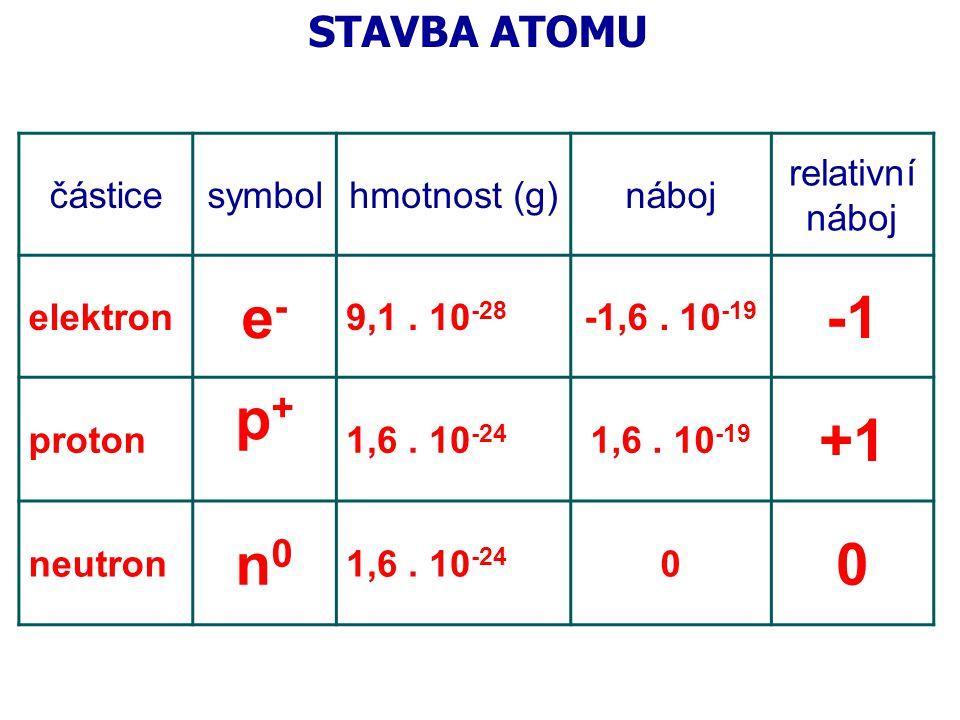 Atomová hmotnostní jednotka zavedena pro nepřehlednost výpočtů s malými absolutními hmotnostmi atomů m u = 1/12 hmotnosti atomu nuklidu uhlíku = 1,66057 * 10 -27 kg pomocí ní vyjadřujeme ATOMOVOU RELATIVNÍ HMOTNOST = kolikrát je atom těžší než m u A r [bez jednotky] najdeme v tabulkách M r [bez jednotky] molekulová relativní hmotnost, sečteme A r všech atomů v molekule POZOR, neplést s M – molární hmotností, stejné číslo, ale má jednotku g/mol