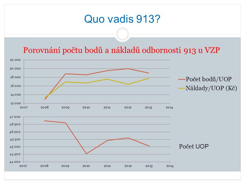 Quo vadis 913? Porovnání počtu bodů a nákladů odbornosti 913 u VZP Počet UOP
