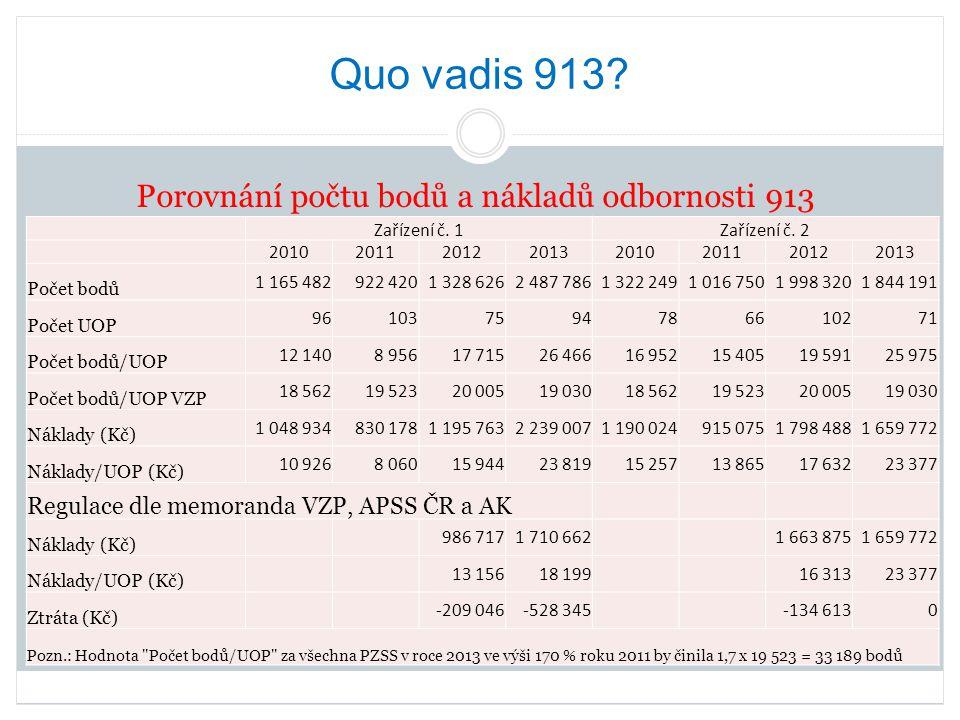 Quo vadis 913? Porovnání počtu bodů a nákladů odbornosti 913 Zařízení č. 1Zařízení č. 2 20102011201220132010201120122013 Počet bodů 1 165 482922 4201